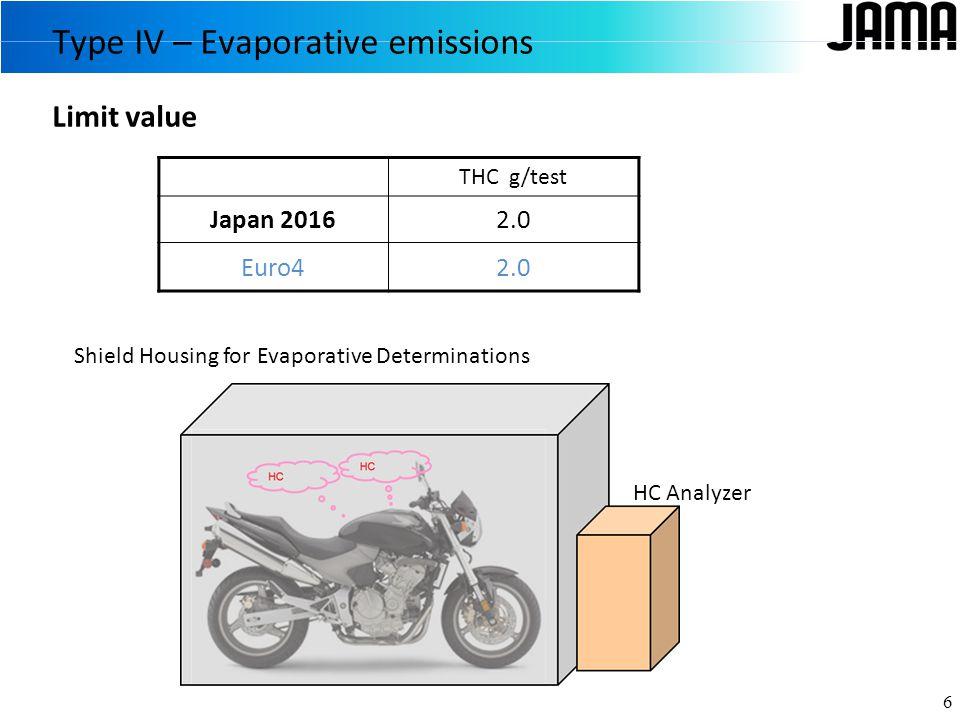Limit value Type IV – Evaporative emissions 6 THC g/test Japan 20162.0 Euro42.0 Shield Housing for Evaporative Determinations HC Analyzer