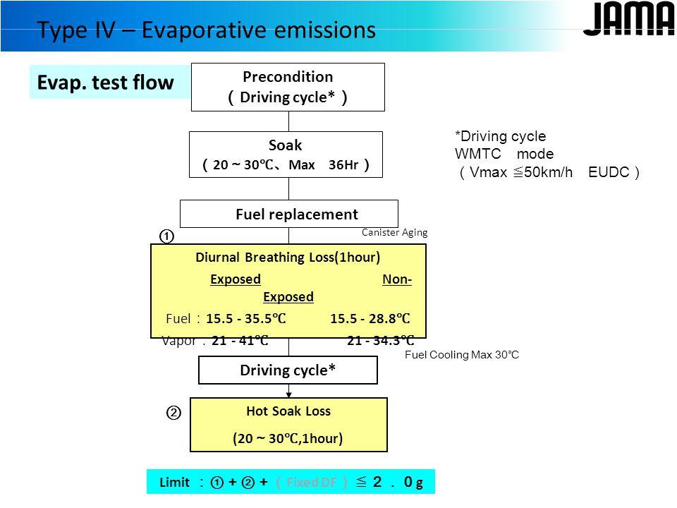 Fuel Cooling Max 30 ℃ Evap.