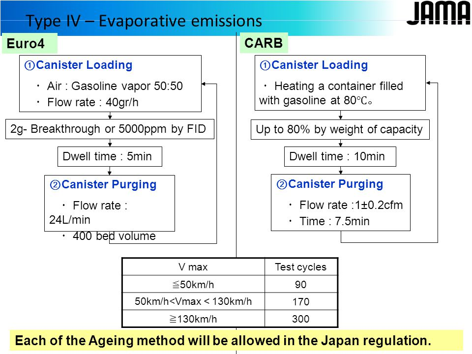 Euro4 CARB ① Canister Loading ・ Air : Gasoline vapor 50:50 ・ Flow rate : 40gr/h 2g- Breakthrough or 5000ppm by FID ② Canister Purging ・ Flow rate : 24L/min ・ 400 bed volume ① Canister Loading ・ Heating a container filled with gasoline at 80 ℃。 Up to 80% by weight of capacity ② Canister Purging ・ Flow rate :1±0.2cfm ・ Time : 7.5min Dwell time : 5min Dwell time : 10min Each of the Ageing method will be allowed in the Japan regulation.