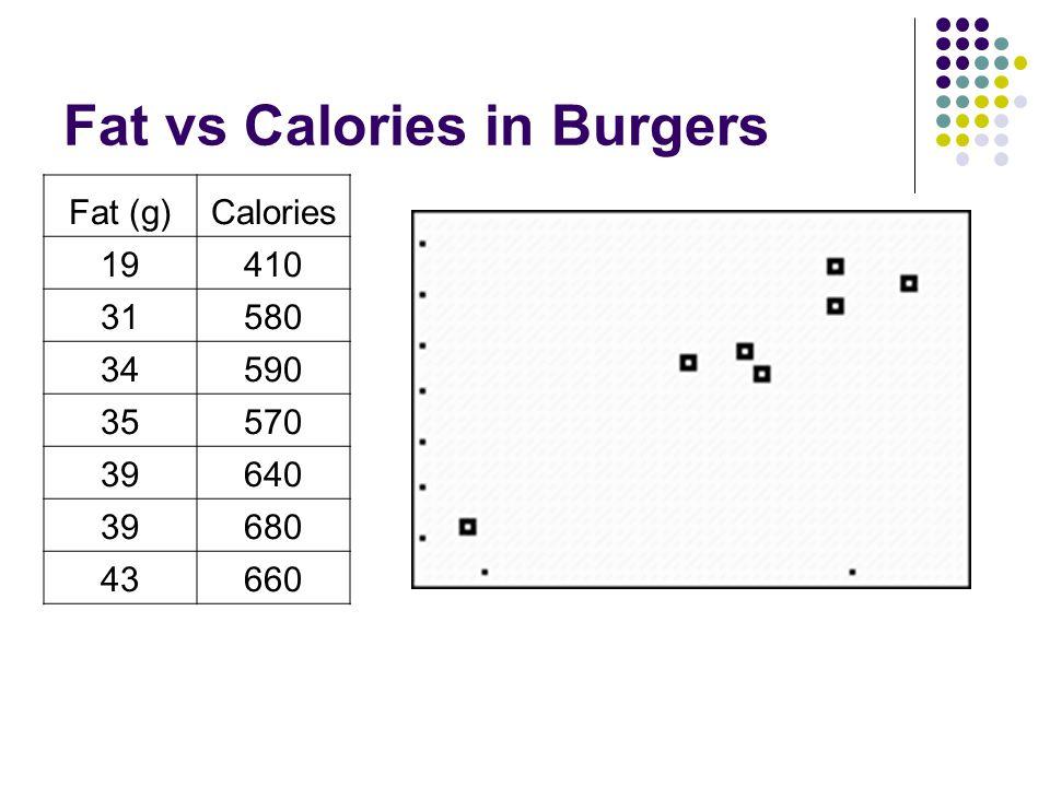 Fat vs Calories in Burgers Fat (g)Calories 19410 31580 34590 35570 39640 39680 43660
