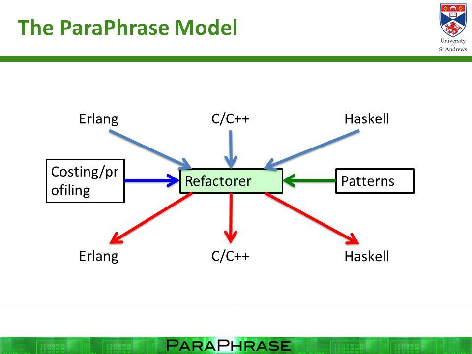 The ParaPhrase Model Refactorer Erlang C/C++ Haskell Patterns ErlangC/C++ Haskell Costing/pr ofiling