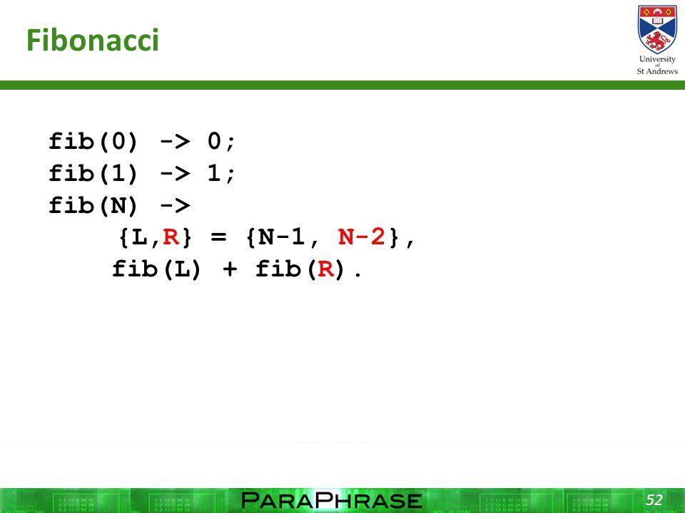 Fibonacci 52 fib(0) -> 0; fib(1) -> 1; fib(N) -> {L,R} = {N-1, N-2}, fib(L) + fib(R).
