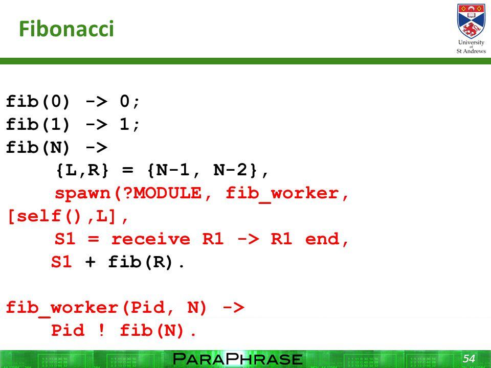 Fibonacci 54 fib(0) -> 0; fib(1) -> 1; fib(N) -> {L,R} = {N-1, N-2}, spawn( MODULE, fib_worker, [self(),L], S1 = receive R1 -> R1 end, S1 + fib(R).