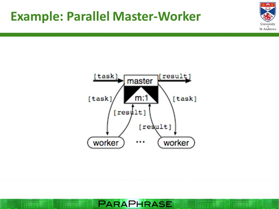 Example: Parallel Master-Worker
