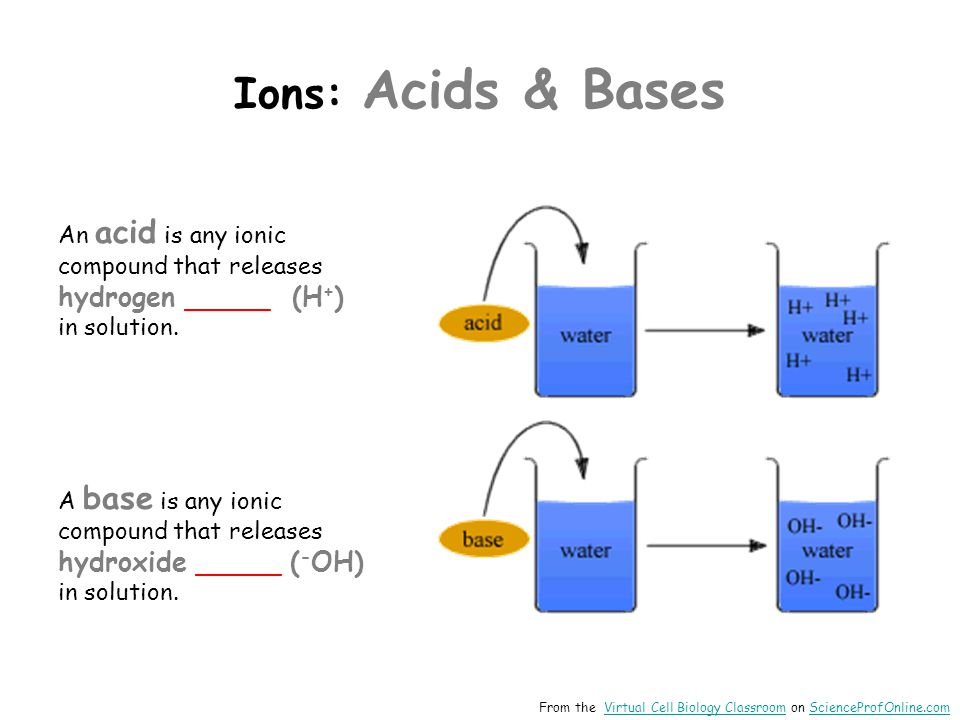 Ions: Acids & Bases An acid is any ionic compound that releases hydrogen _____ (H + ) in solution.