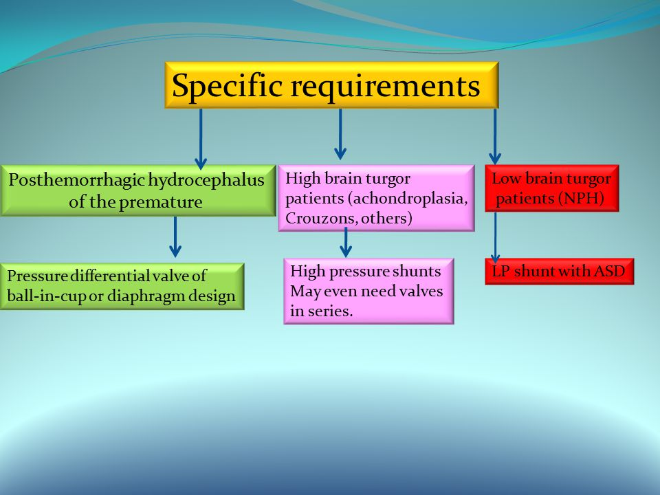 Specific requirements Posthemorrhagic hydrocephalus of the premature Pressure differential valve of ball-in-cup or diaphragm design High brain turgor patients (achondroplasia, Crouzons, others) High pressure shunts May even need valves in series.