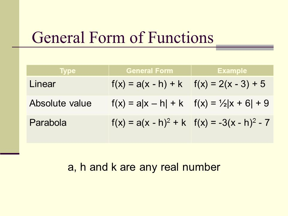 General Form of Functions TypeGeneral FormExample Linearf(x) = a(x - h) + kf(x) = 2(x - 3) + 5 Absolute valuef(x) = a x – h  + kf(x) = ½ x + 6  + 9 Pa