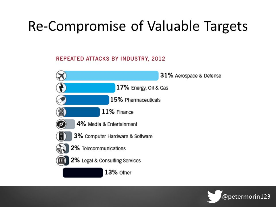 @petermorin123 Re-Compromise of Valuable Targets