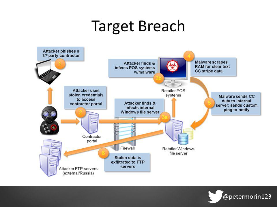 @petermorin123 Target Breach
