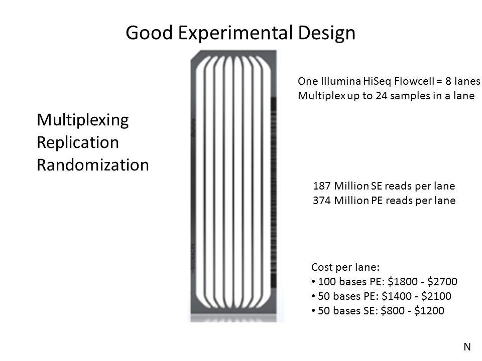 Good Experimental Design One Illumina HiSeq Flowcell = 8 lanes Multiplex up to 24 samples in a lane 187 Million SE reads per lane 374 Million PE reads