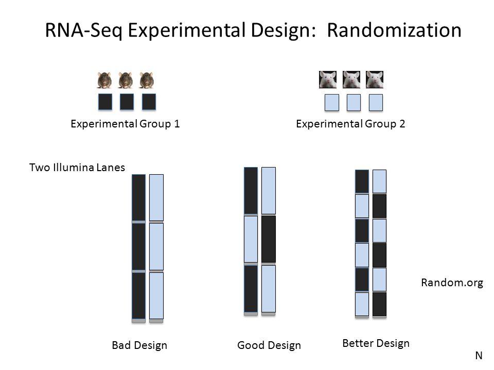 Two Illumina Lanes Bad DesignGood Design Random.org RNA-Seq Experimental Design: Randomization Experimental Group 2Experimental Group 1 N Better Desig