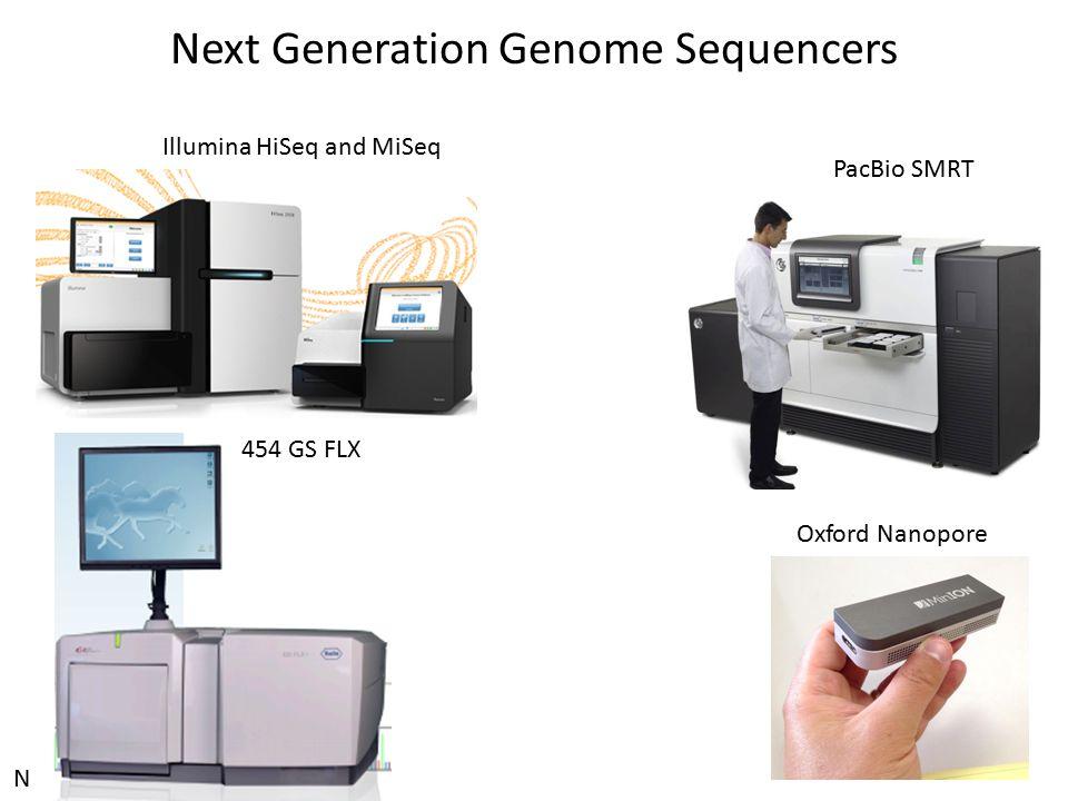 Illumina HiSeq and MiSeq 454 GS FLX Oxford Nanopore Next Generation Genome Sequencers N PacBio SMRT