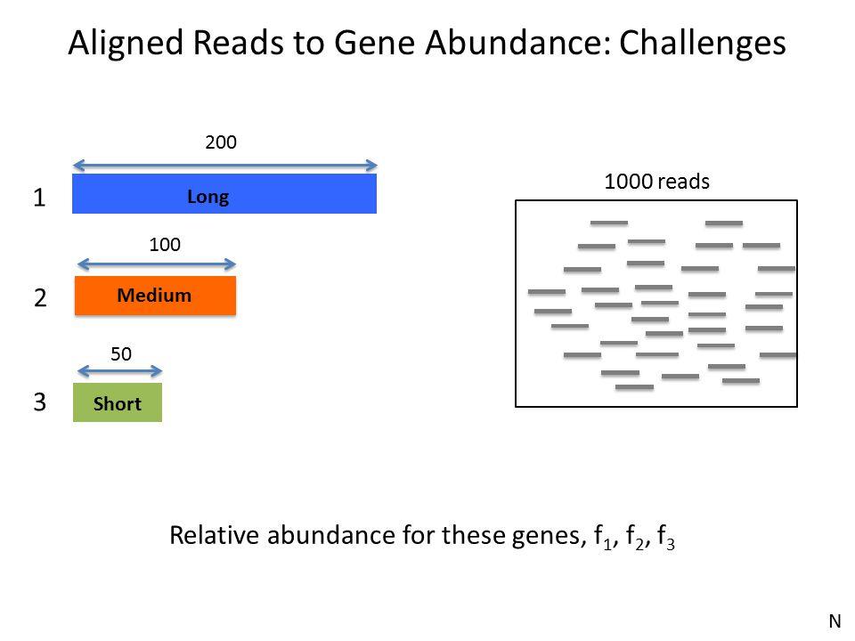 Long Short 200 Medium 100 50 1000 reads 1 2 3 Relative abundance for these genes, f 1, f 2, f 3 Aligned Reads to Gene Abundance: Challenges N
