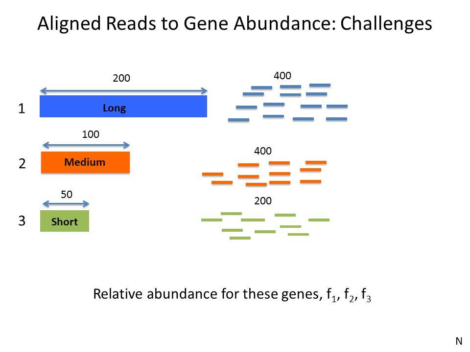 Long Short 200 Medium 100 50 1 2 3 Relative abundance for these genes, f 1, f 2, f 3 400 200 Aligned Reads to Gene Abundance: Challenges N