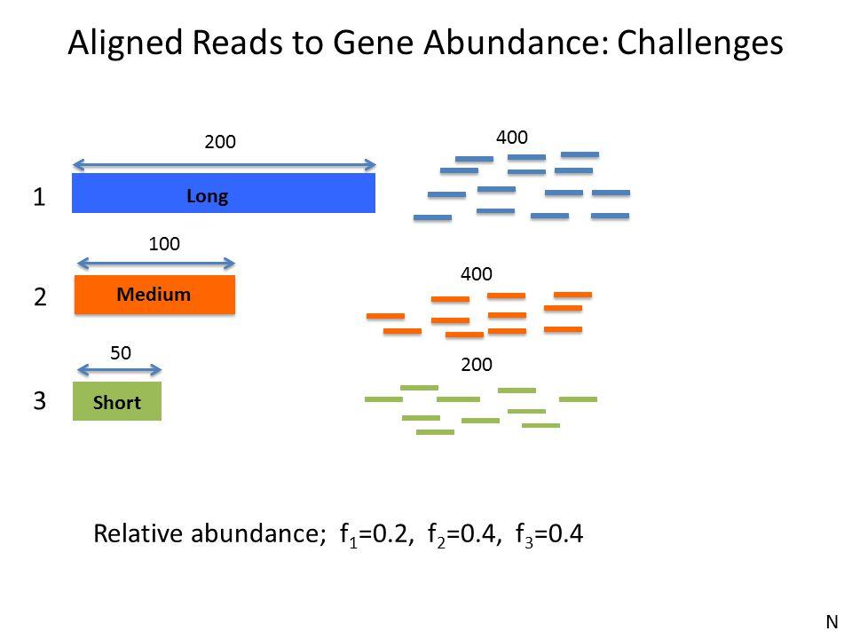 Long Short 200 Medium 100 50 1 2 3 Relative abundance; f 1 =0.2, f 2 =0.4, f 3 =0.4 400 200 Aligned Reads to Gene Abundance: Challenges N
