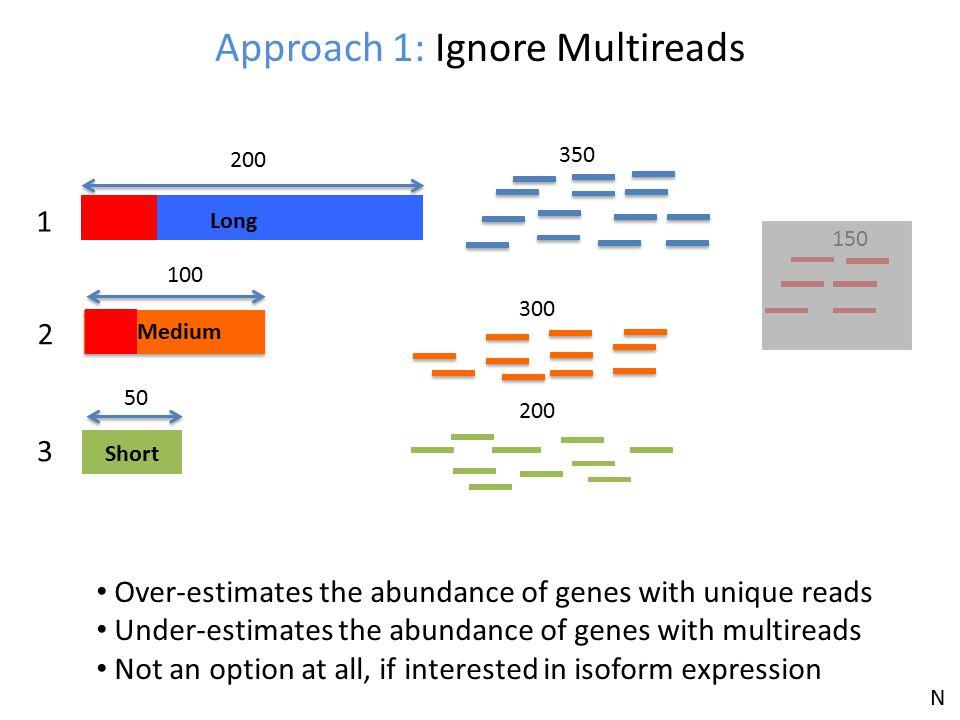 Approach 1: Ignore Multireads Long Short 200 Medium 100 50 1 2 3 350 300 200 150 Over-estimates the abundance of genes with unique reads Under-estimat