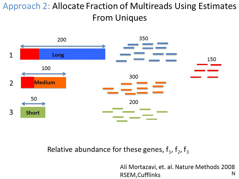 Approach 2: Allocate Fraction of Multireads Using Estimates From Uniques Long Short 200 Medium 100 50 1 2 3 Relative abundance for these genes, f 1, f