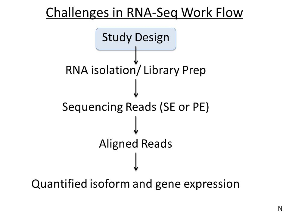 Know your application – Design your experiment accordingly Differential expression of highly expressed and well annotated genes.
