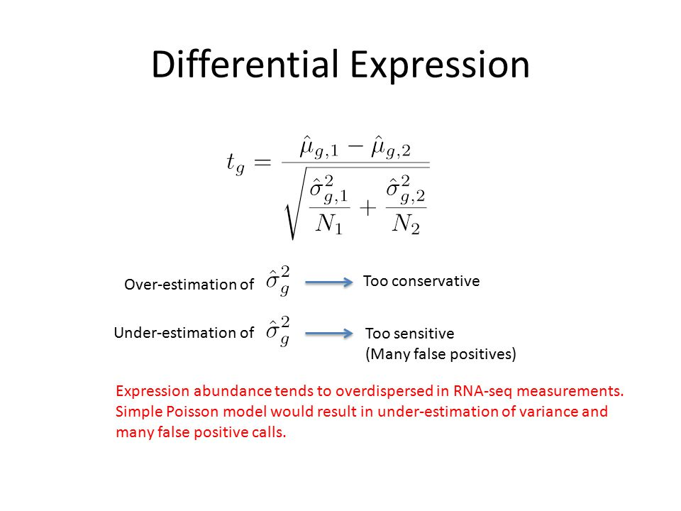 Differential Expression Over-estimation of Under-estimation of Too conservative Too sensitive (Many false positives) Expression abundance tends to ove
