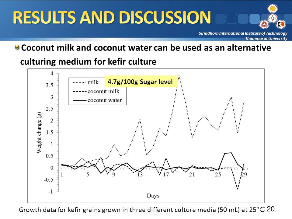 Sirindhorn International Institute of Technology Thammasat University Coconut milk and coconut water can be used as an alternative culturing medium for kefir culture 20 Growth data for kefir grains grown in three different culture media (50 mL) at 25 °C 4.7g/100g Sugar level