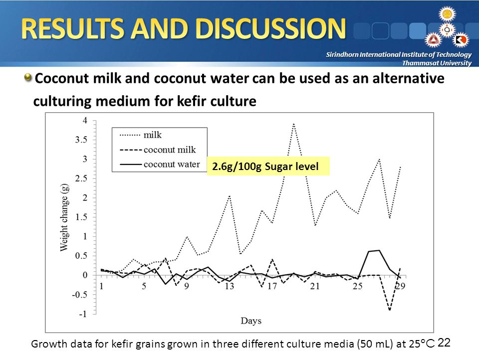 Sirindhorn International Institute of Technology Thammasat University Coconut milk and coconut water can be used as an alternative culturing medium for kefir culture 22 Growth data for kefir grains grown in three different culture media (50 mL) at 25 °C 2.6g/100g Sugar level