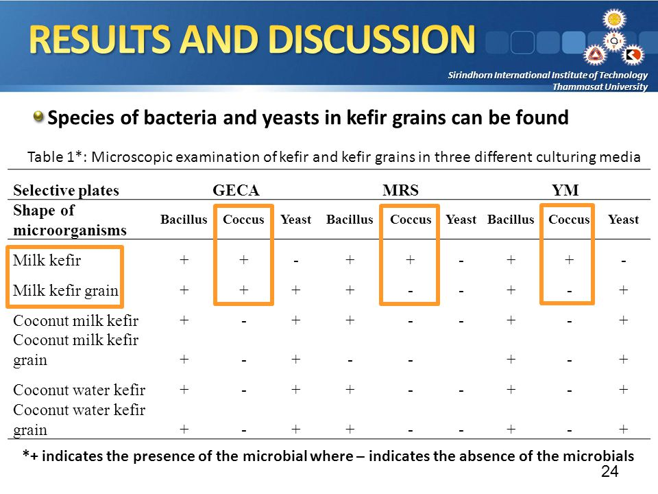 Sirindhorn International Institute of Technology Thammasat University Species of bacteria and yeasts in kefir grains can be found 24 Selective platesGECAMRSYM Shape of microorganisms BacillusCoccusYeastBacillusCoccusYeastBacillusCoccusYeast Milk kefir++-++-++- Milk kefir grain++++--+-+ Coconut milk kefir+-++--+-+ Coconut milk kefir grain+-+--+-+ Coconut water kefir+-++--+-+ Coconut water kefir grain+-++--+-+ *+ indicates the presence of the microbial where – indicates the absence of the microbials Table 1*: Microscopic examination of kefir and kefir grains in three different culturing media