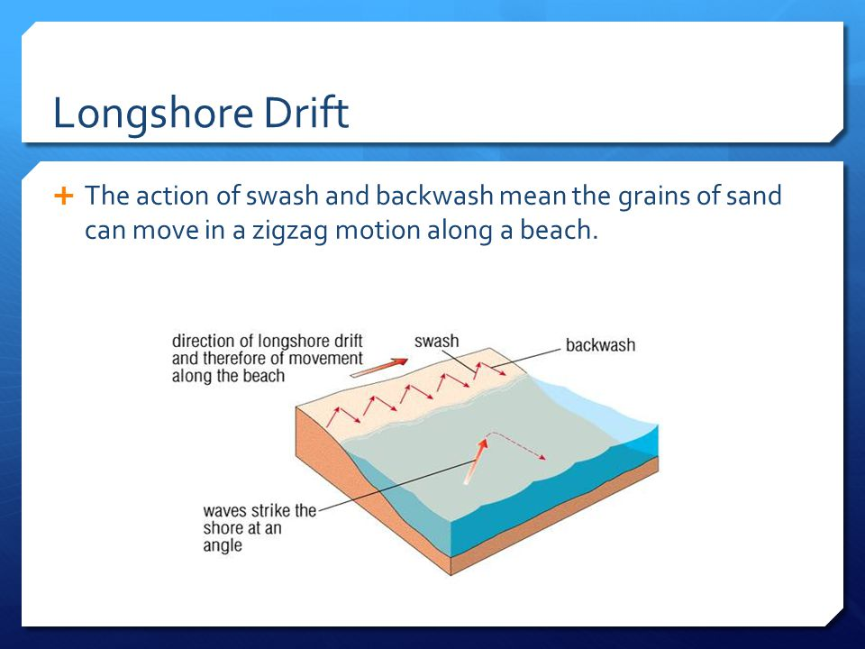 Longshore Drift  The action of swash and backwash mean the grains of sand can move in a zigzag motion along a beach.