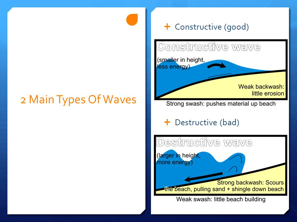 2 Main Types Of Waves  Constructive (good)  Destructive (bad)