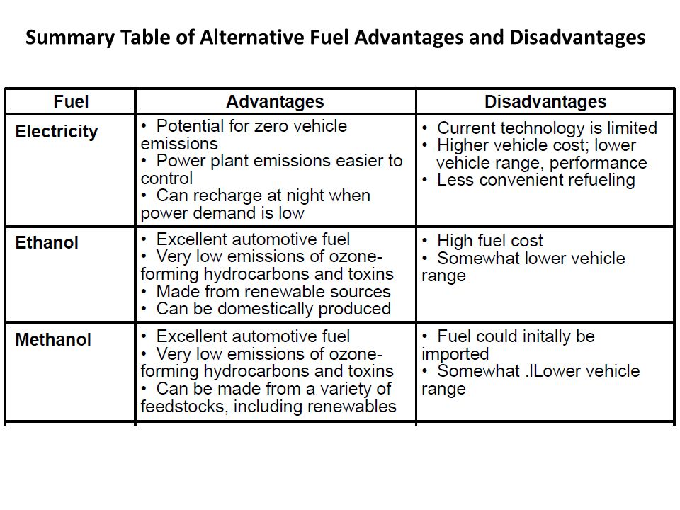Summary Table of Alternative Fuel Advantages and Disadvantages