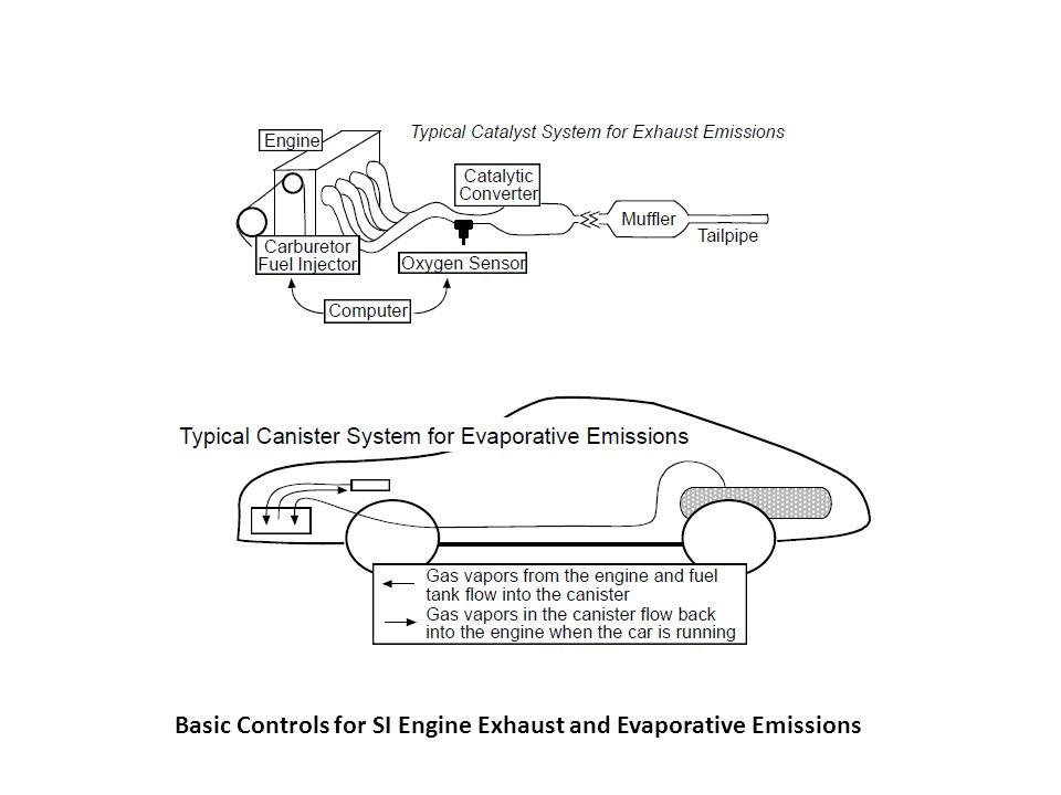 Basic Controls for SI Engine Exhaust and Evaporative Emissions