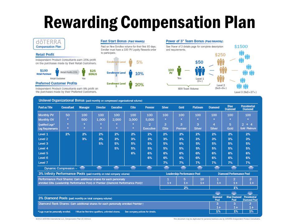 Rewarding Compensation Plan