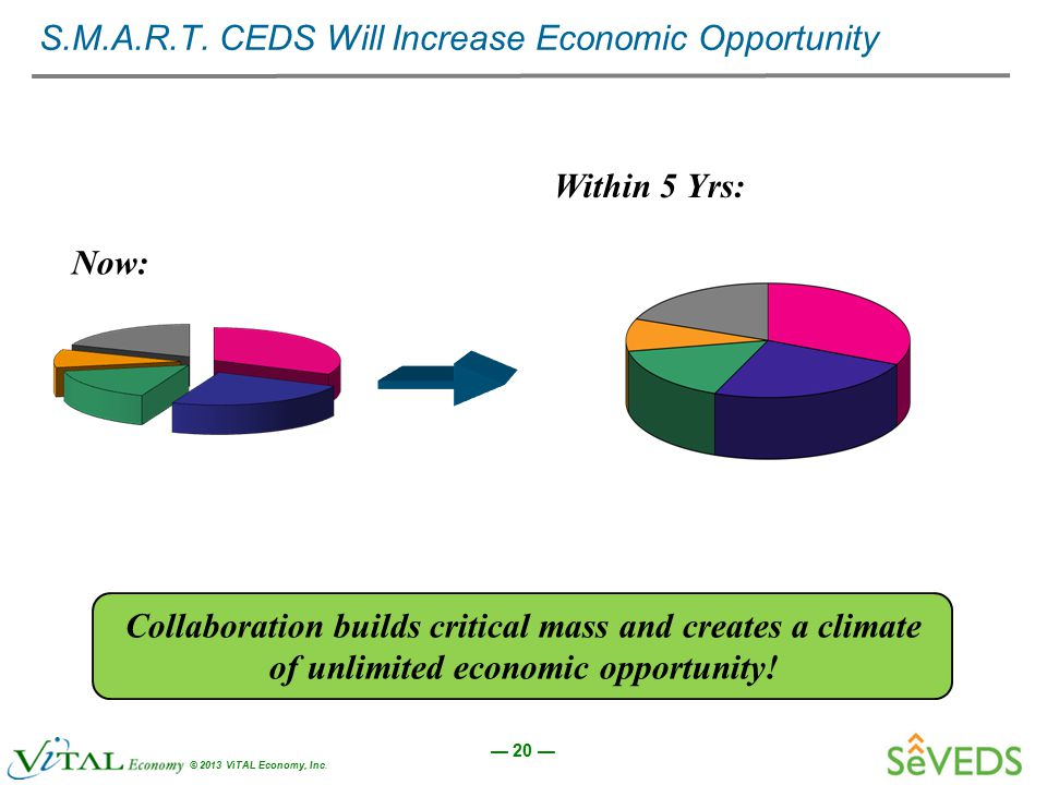 — 20 — © 2013 ViTAL Economy, Inc. S.M.A.R.T. CEDS Will Increase Economic Opportunity Now: Within 5 Yrs: Collaboration builds critical mass and creates