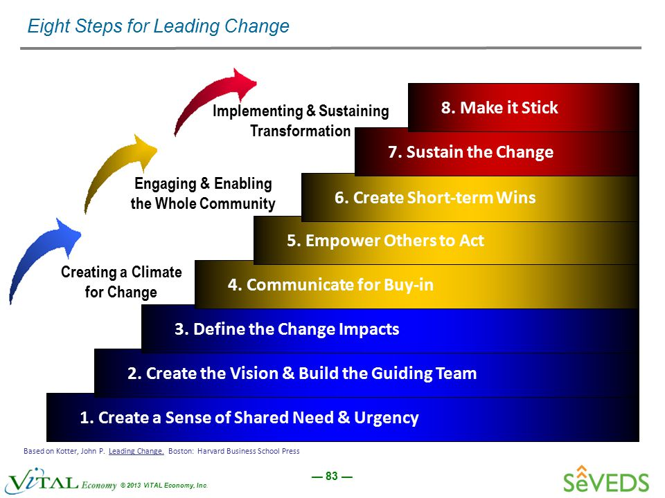 — 83 — © 2013 ViTAL Economy, Inc. 1. Create a Sense of Shared Need & Urgency 2. Create the Vision & Build the Guiding Team 3. Define the Change Impact