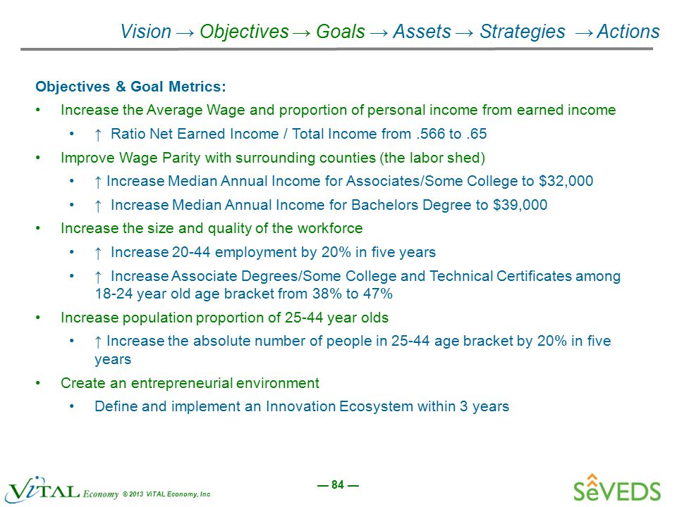 — 84 — © 2013 ViTAL Economy, Inc. Vision → Objectives → Goals → Assets → Strategies → Actions Objectives & Goal Metrics: Increase the Average Wage and