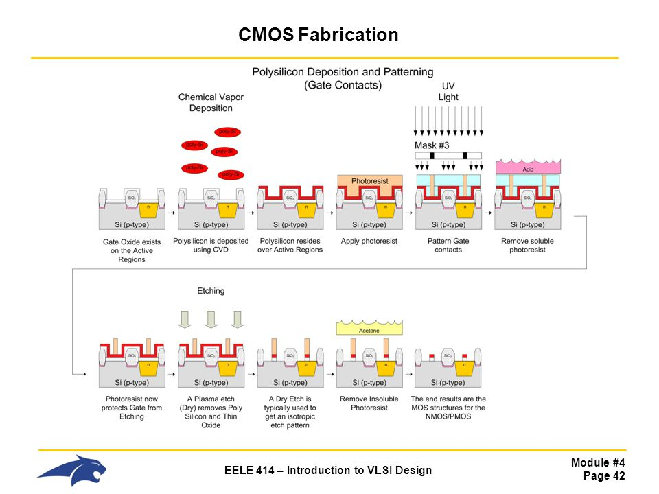 Module #4 Page 42 EELE 414 – Introduction to VLSI Design CMOS Fabrication