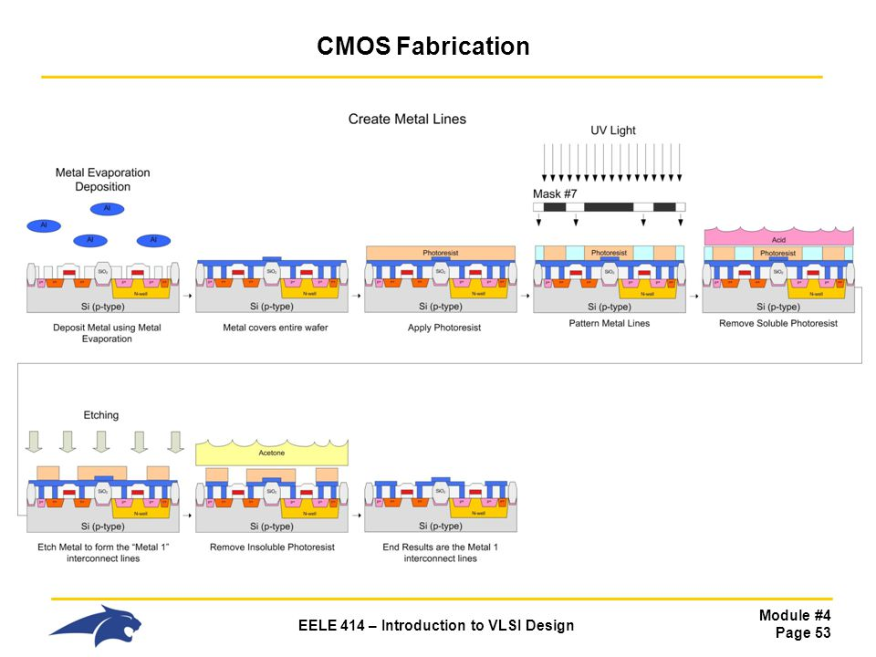 Module #4 Page 53 EELE 414 – Introduction to VLSI Design CMOS Fabrication