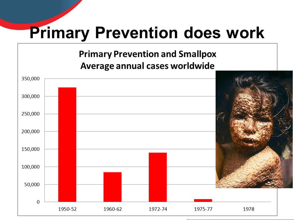 Primary Prevention does work