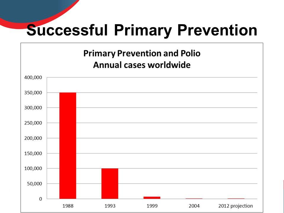 Successful Primary Prevention