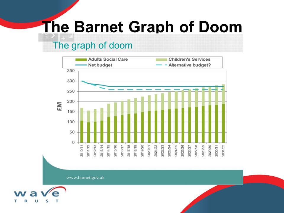 The Barnet Graph of Doom