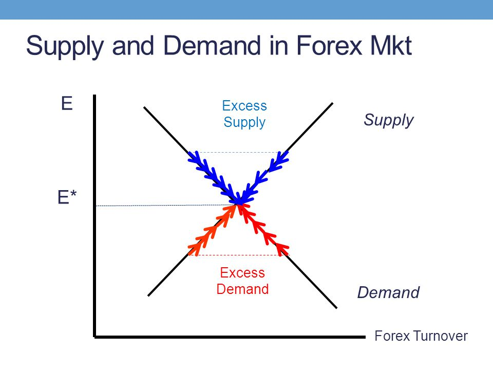 Supply and Demand in Forex Mkt E* Demand Supply Forex Turnover Excess Supply Excess Demand E
