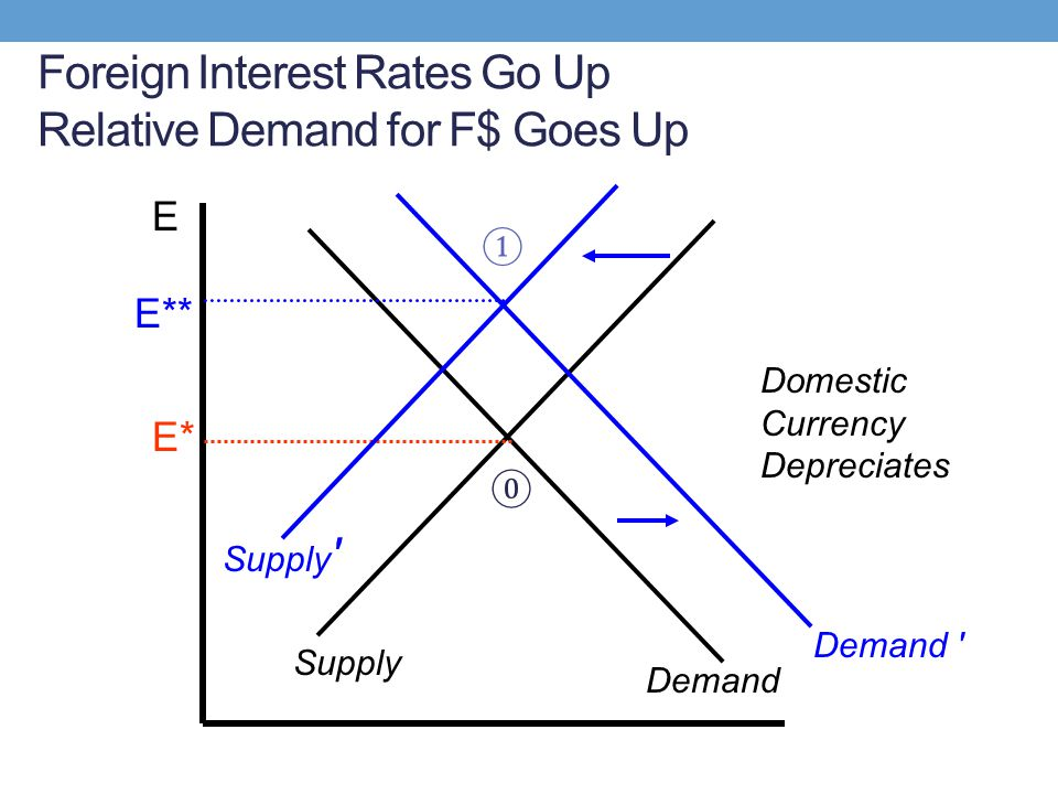 Foreign Interest Rates Go Up Relative Demand for F$ Goes Up E Supply Demand E* Supply ' Demand ' E** Domestic Currency Depreciates ⓪ ①