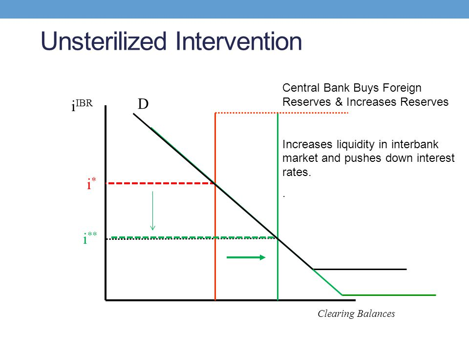 Unsterilized Intervention D i IBR Clearing Balances i*i* Central Bank Buys Foreign Reserves & Increases Reserves Increases liquidity in interbank mark