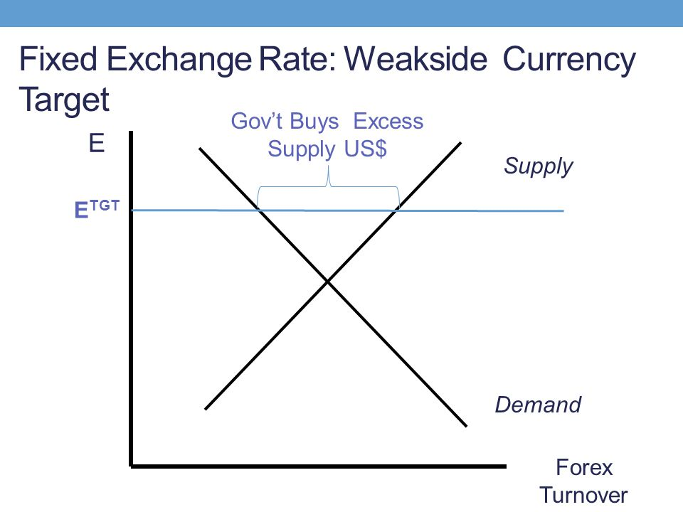 Fixed Exchange Rate: Weakside Currency Target E Demand Supply Forex Turnover E TGT Gov't Buys Excess Supply US$