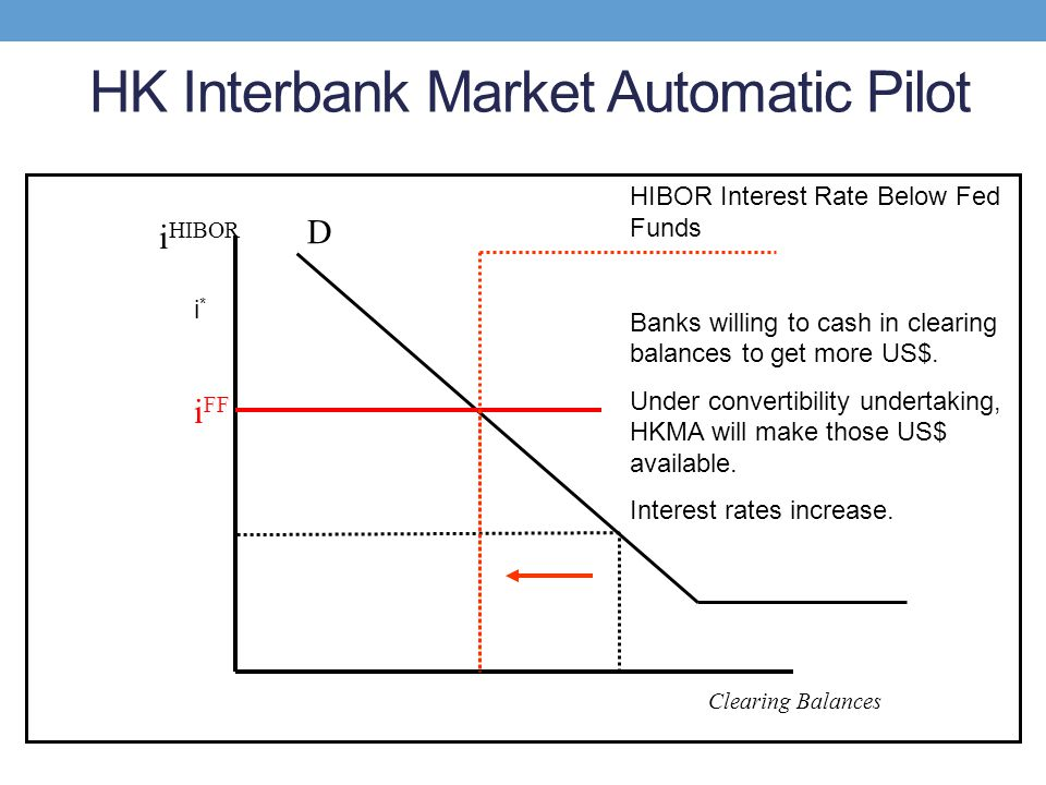 HK Interbank Market Automatic Pilot D i HIBOR Clearing Balances i FF i*i* HIBOR Interest Rate Below Fed Funds Banks willing to cash in clearing balanc