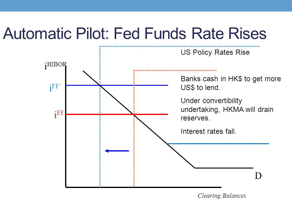 Automatic Pilot: Fed Funds Rate Rises D i HIBOR Clearing Balances i FF US Policy Rates Rise Banks cash in HK$ to get more US$ to lend. Under convertib