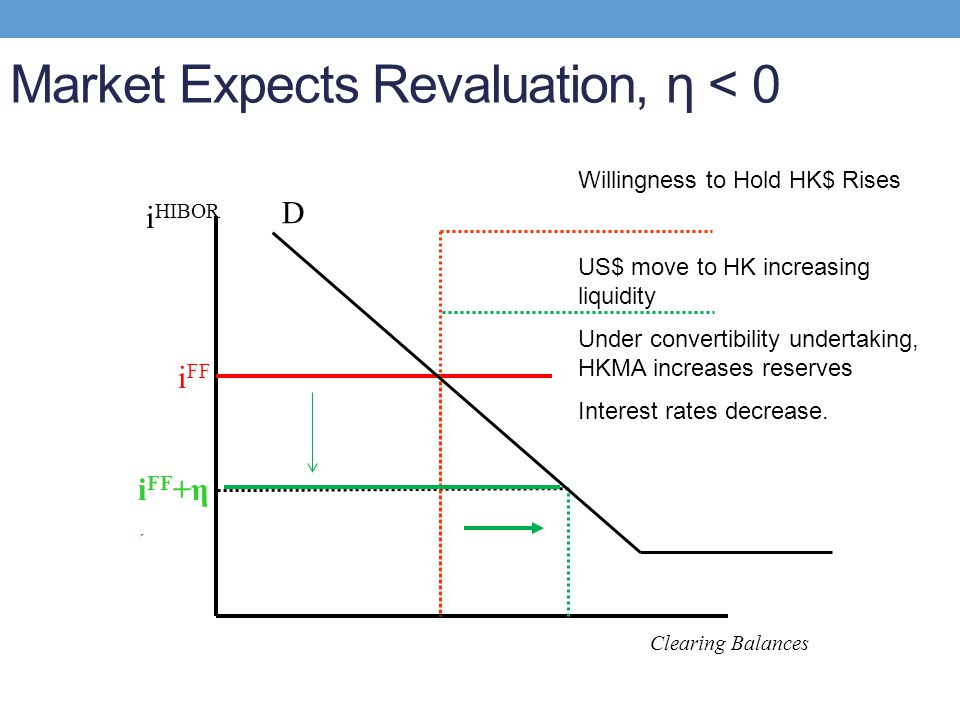 Market Expects Revaluation, η < 0 D i HIBOR Clearing Balances i FF Willingness to Hold HK$ Rises US$ move to HK increasing liquidity Under convertibil