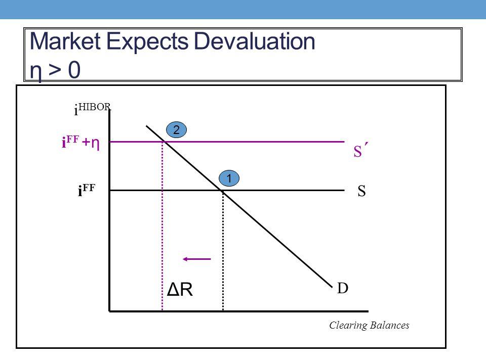 Market Expects Devaluation η > 0 S D i HIBOR Clearing Balances i FF S´S´ 1 2 ΔRΔR i FF +η