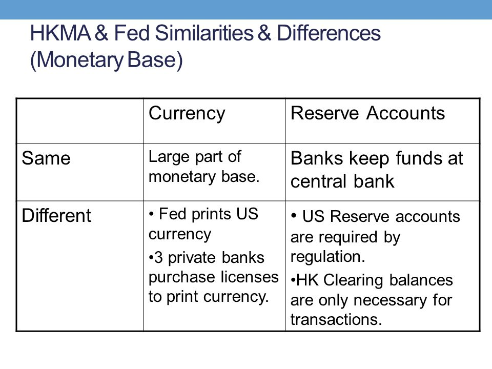 HKMA & Fed Similarities & Differences (Monetary Base) CurrencyReserve Accounts Same Large part of monetary base. Banks keep funds at central bank Diff