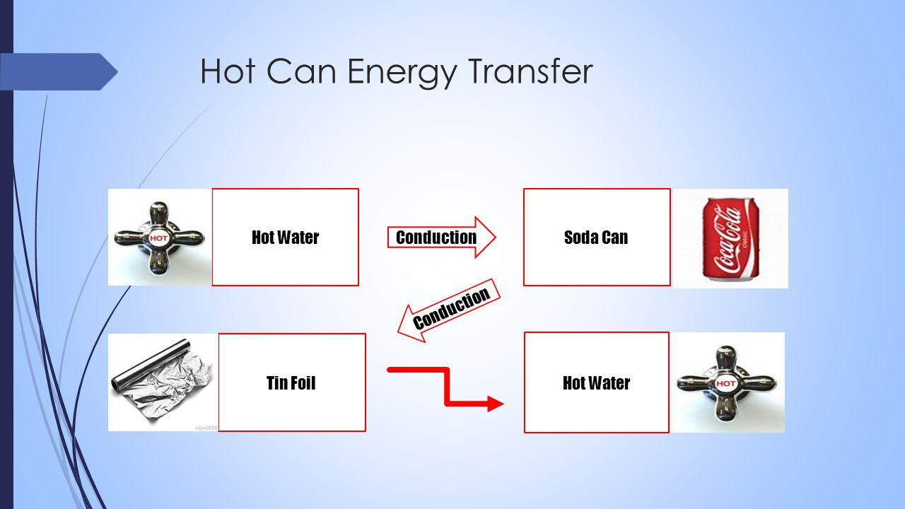 Hot Can Energy Transfer Hot Water Tin Foil Soda Can Hot Water Conduction