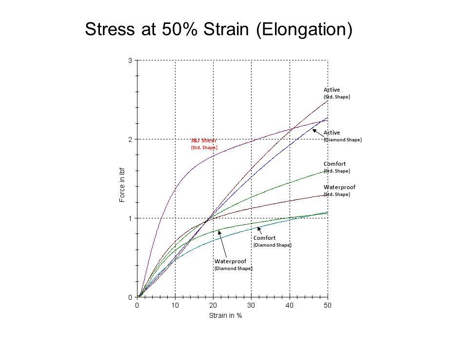 Stress at 50% Strain (Elongation) Active (Std. Shape) Active (Diamond Shape) J&J Sheer (Std.